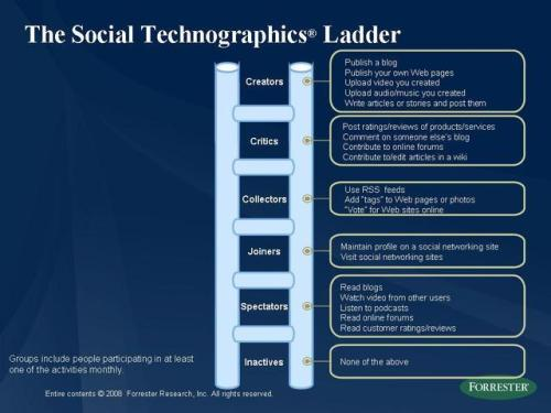 Social_technographics_ladder